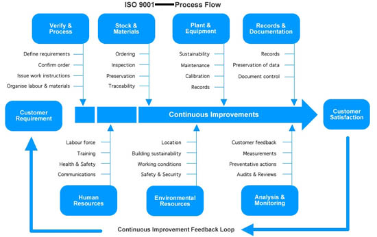 ISO 9001 Process